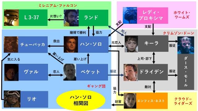 映画『ハン・ソロ』の登場人物相関図