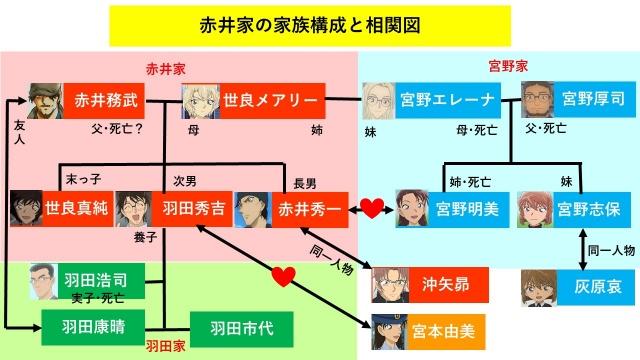 『名探偵コナン』の赤井秀一、羽田秀吉、世良真純の家族構成と相関図