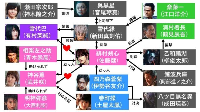 『るろうに剣心最終章The Final』の登場人物のネタバレ相関図とキャスト
