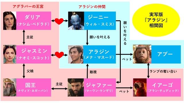 実写映画『アラジン』のネタバレ登場人物相関図とキャスト一覧