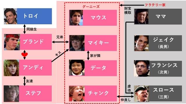 映画『グーニーズ』のネタバレ登場人物相関図