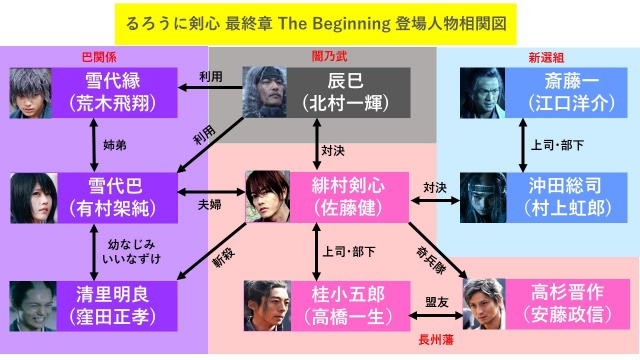 実写映画『るろうに剣心最終章theBebinning』の登場人物ネタバレ相関図