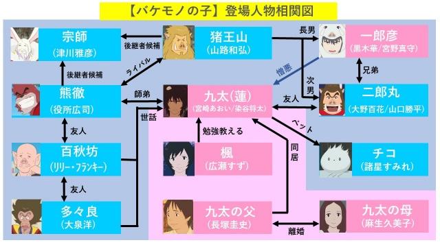 映画『バケモノの子』登場人物ネタバレ相関図