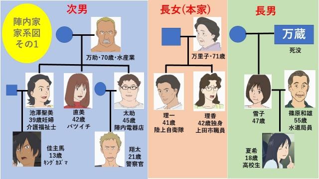 映画『サマーウォーズ』陣内家の長男・長女・次男の家系図