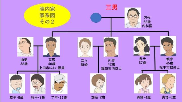 映画『サマーウォーズ』の陣内家の三男の家系図